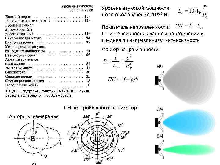 Уровень звуковой мощности: пороговое значение: 10 -12 Вт Показатель направленности: L – интенсивность в