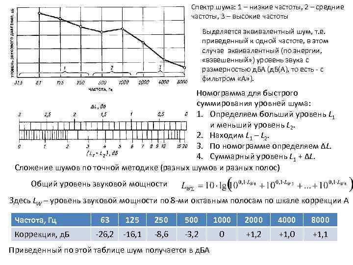 Спектр шума: 1 – низкие частоты, 2 – средние частоты, 3 – высокие частоты