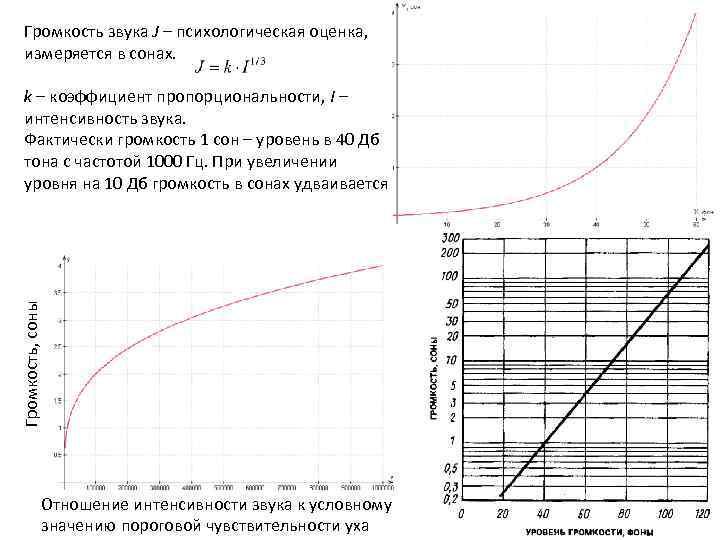 Громкость звука J – психологическая оценка, измеряется в сонах. Громкость, соны k – коэффициент