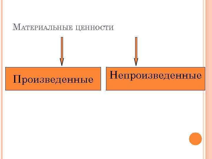МАТЕРИАЛЬНЫЕ ЦЕННОСТИ Произведенные Непроизведенные