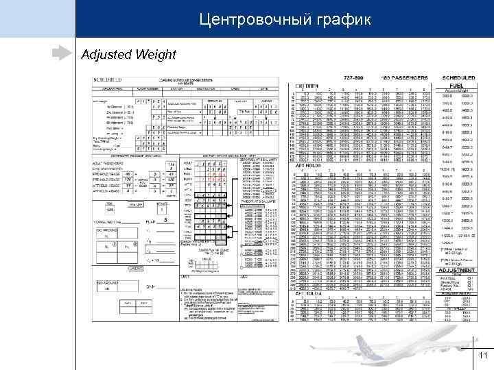 Центровочный график Adjusted Weight 11