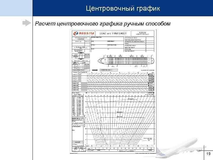 Центровочный график Расчет центровочного графика ручным способом 19
