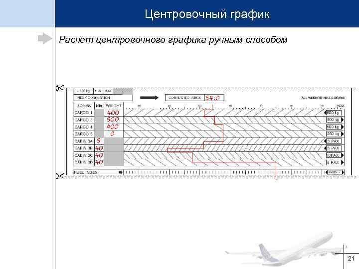 Центровочный график Расчет центровочного графика ручным способом 54, 0 9 40 400 900 400