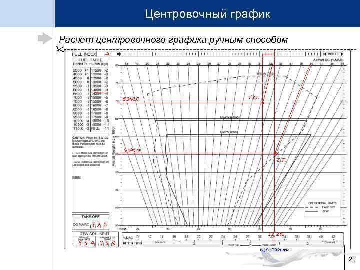 Центровочный график Расчет центровочного графика ручным способом -4 69410 T. O. 55410 Z. F.