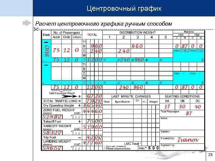 Центровочный график Расчет центровочного графика ручным способом BUD 75 12 0 960 240 960