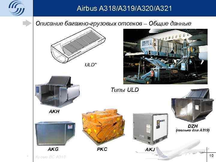 Airbus A 318/A 319/A 320/A 321 Описание багажно-грузовых отсеков – Общие данные ULD* Типы