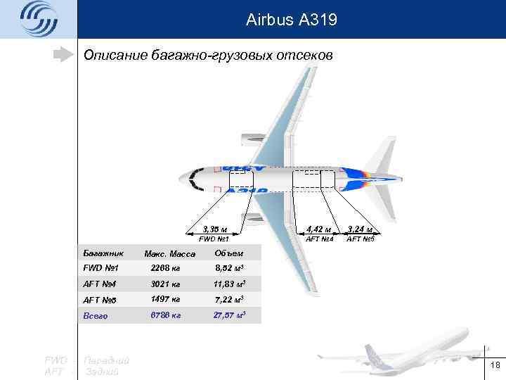 Airbus A 319 Описание багажно-грузовых отсеков 3, 35 м Багажник Макс. Масса 4, 42