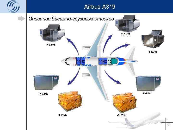 Airbus A 319 Описание багажно-грузовых отсеков 2 AKH 1 DZH 11 12 41 42