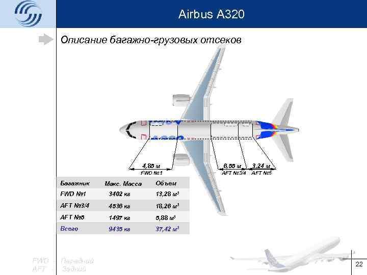 Airbus A 320 Описание багажно-грузовых отсеков 4, 85 м Багажник 6, 55 м 3,