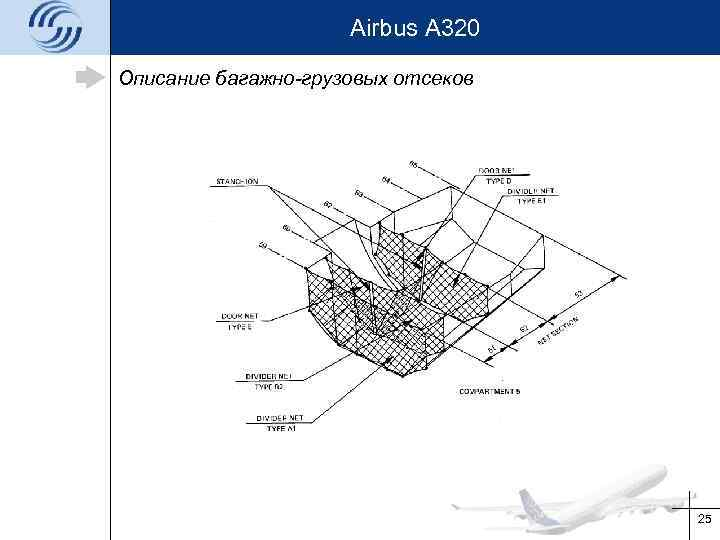 Airbus A 320 Описание багажно-грузовых отсеков 25