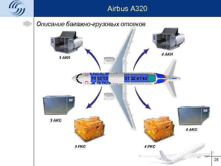 Airbus A 320 Описание багажно-грузовых отсеков 4 AKH 3 AKH 11 12 13 31
