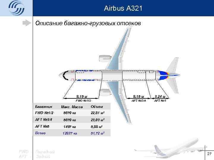 Airbus A 321 Описание багажно-грузовых отсеков 8, 15 м FWD № 1/2 Багажник Макс.