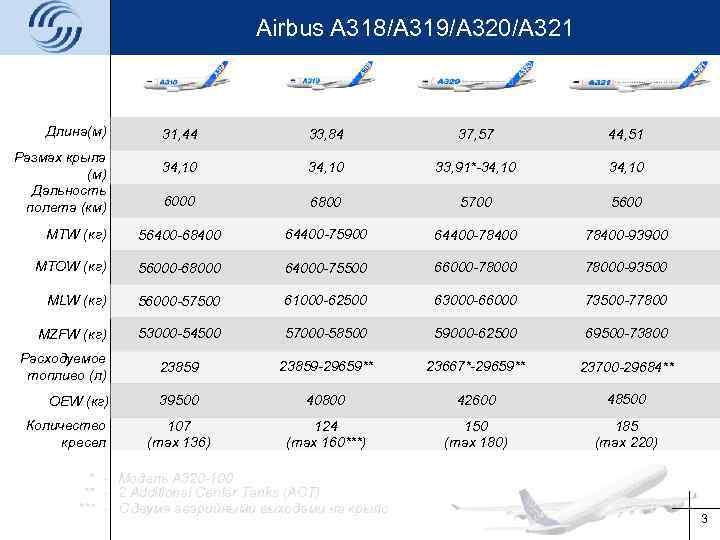 Airbus A 318/A 319/A 320/A 321 Длина(м) 31, 44 33, 84 37, 57 44,