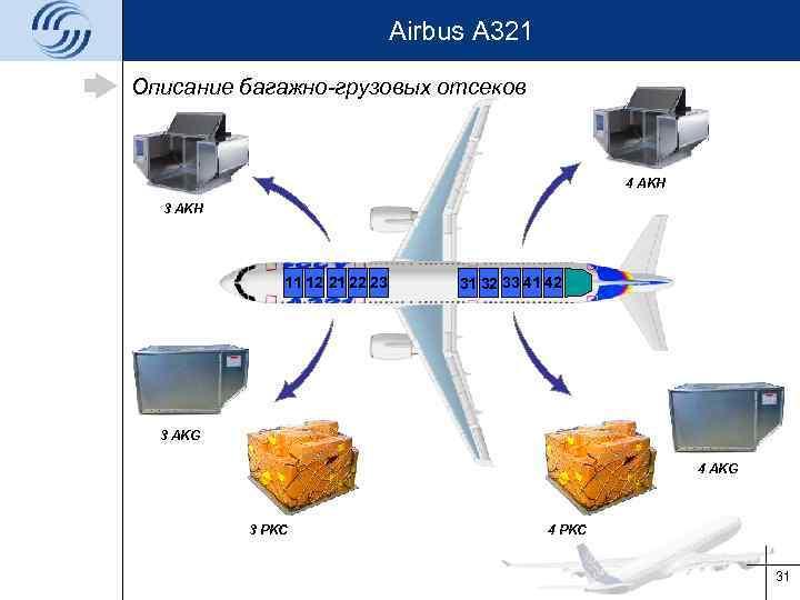 Airbus A 321 Описание багажно-грузовых отсеков 4 AKH 3 AKH 11 12 21 22
