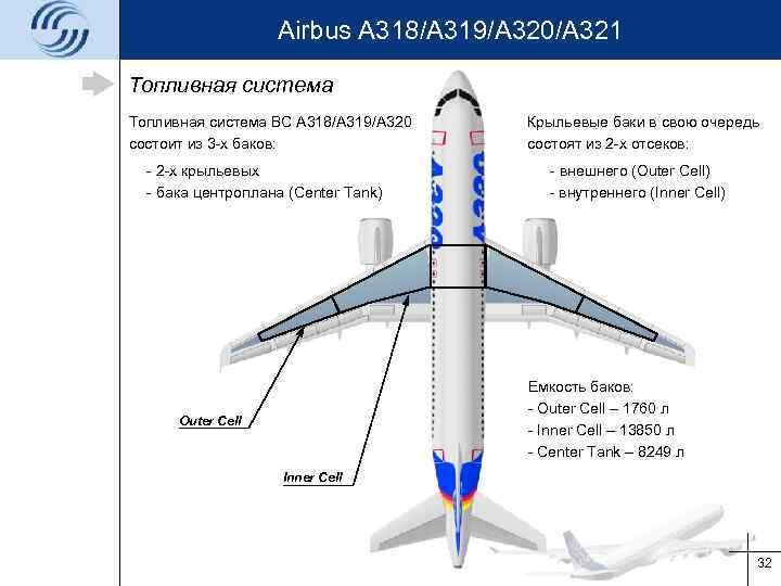 Airbus A 318/A 319/A 320/A 321 Топливная система ВС А 318/A 319/A 320 состоит