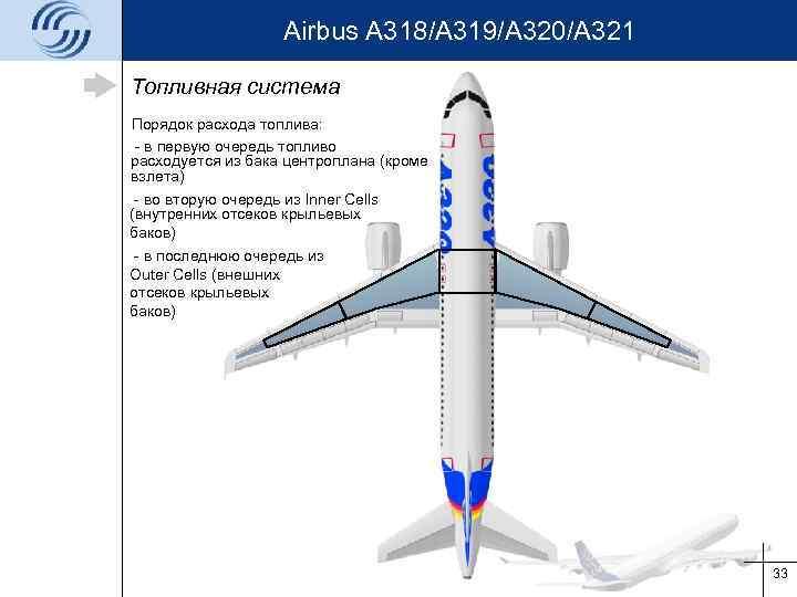 Airbus A 318/A 319/A 320/A 321 Топливная система Порядок расхода топлива: - в первую