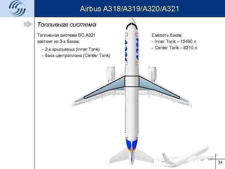 Airbus A 318/A 319/A 320/A 321 Топливная система ВС A 321 состоит из 3