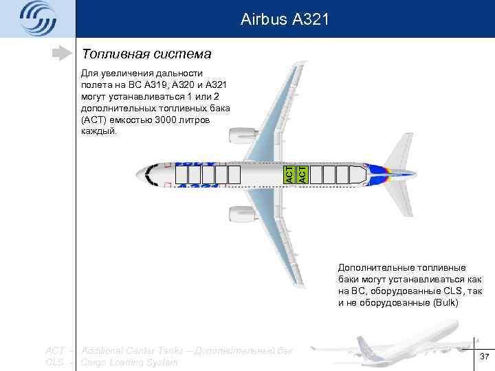 Airbus A 321 Топливная система ACT Для увеличения дальности полета на ВС А 319,