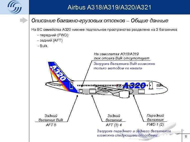 Airbus A 318/A 319/A 320/A 321 Описание багажно-грузовых отсеков – Общие данные На ВС