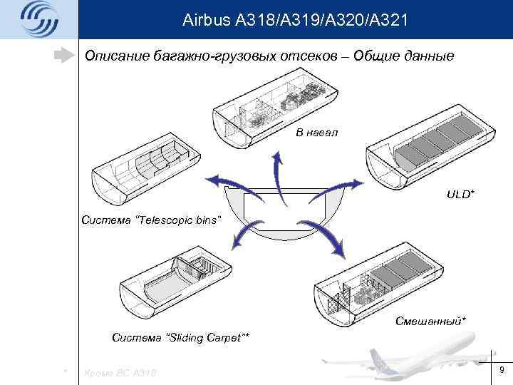 Airbus A 318/A 319/A 320/A 321 Описание багажно-грузовых отсеков – Общие данные В навал
