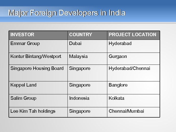 Major Foreign Developers in India INVESTOR COUNTRY PROJECT LOCATION Emmar Group Dubai Hyderabad Kontur