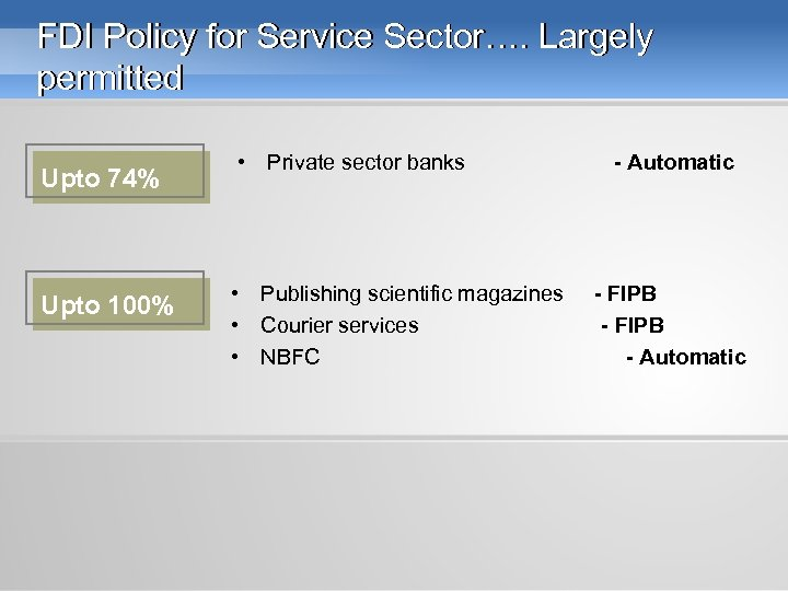FDI Policy for Service Sector…. Largely permitted Upto 74% Upto 100% • Private sector
