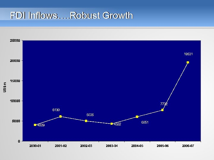 FDI Inflows…. Robust Growth