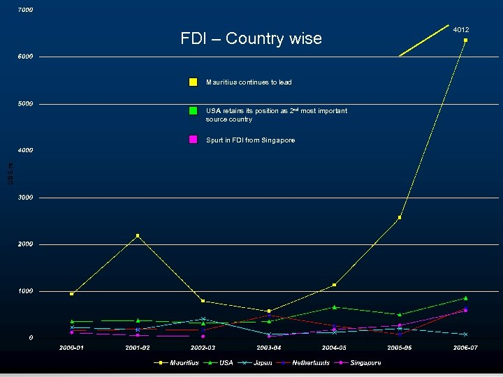 FDI – Country wise Mauritius continues to lead USA retains its position as 2