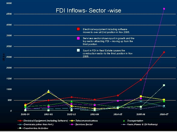 FDI Inflows- Sector -wise Electrical equipment including software moves to over all 2 nd