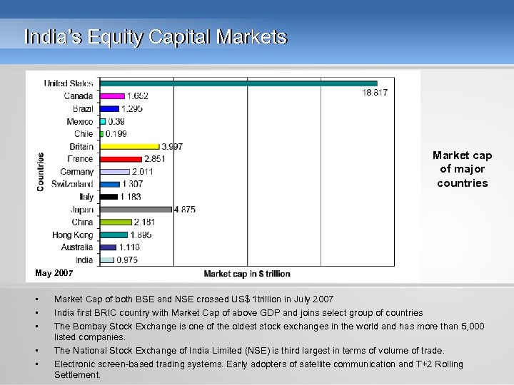 India's Equity Capital Markets Market cap of major countries May 2007 • • •
