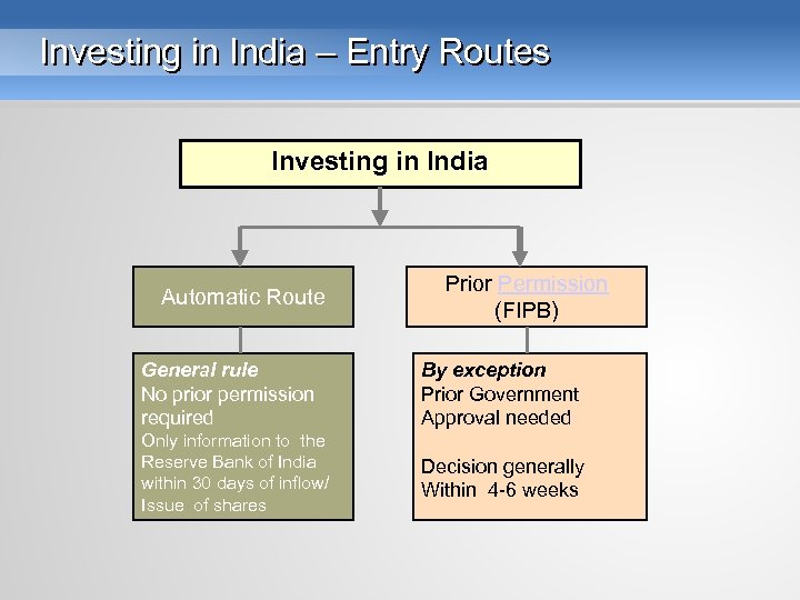 Investing in India – Entry Routes Investing in India Automatic Route Prior Permission (FIPB)