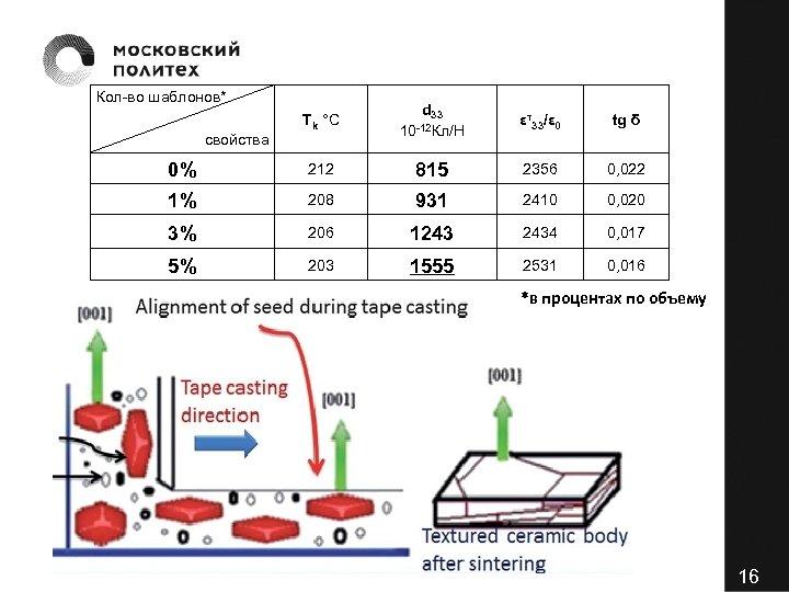 Кол-во шаблонов* Tk °С d 33 -12 Кл/Н 10 εт33/ε 0 tg δ 0%