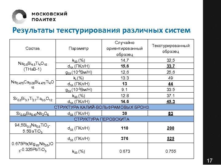 Результаты текстурирования различных систем Случайно Текстурированный Состав Параметр ориентированный образец k 33 (%) 14,