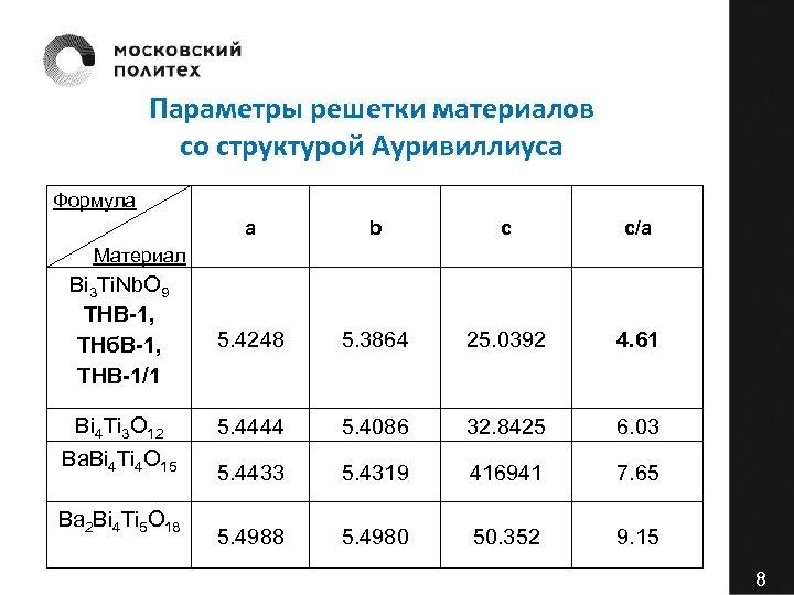 Параметры решетки материалов со структурой Ауривиллиуса Формула a b c c/a 5. 4248 5.