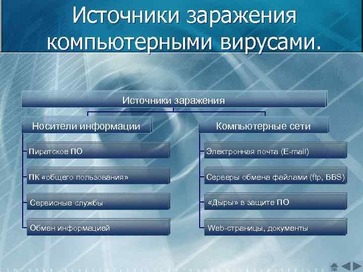 Источники заражения компьютерными вирусами. Источники заражения Носители информации Компьютерные сети Пиратское ПО Электронная почта