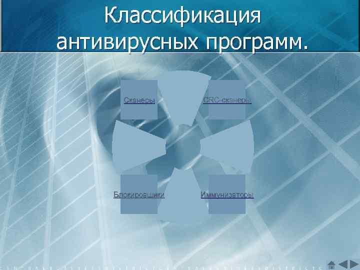 Классификация антивирусных программ. Сканеры CRC-сканеры Блокировщики Иммунизаторы