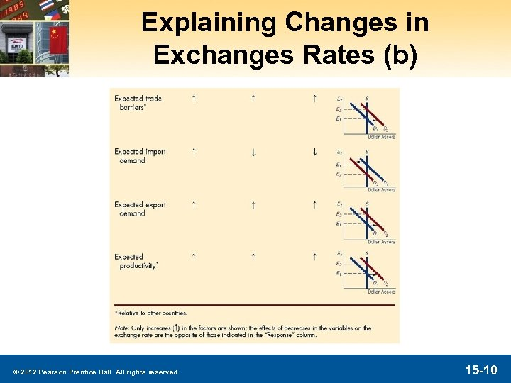 Explaining Changes in Exchanges Rates (b) © 2012 Pearson Prentice Hall. All rights reserved.