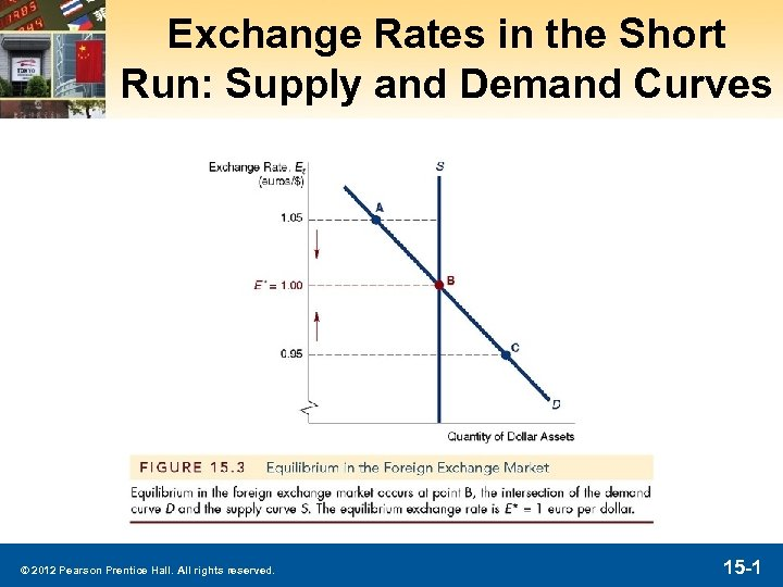 Exchange Rates in the Short Run: Supply and Demand Curves © 2012 Pearson Prentice