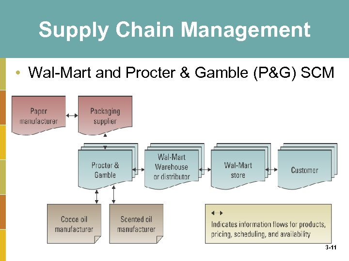 Supply Chain Management • Wal-Mart and Procter & Gamble (P&G) SCM 3 -11
