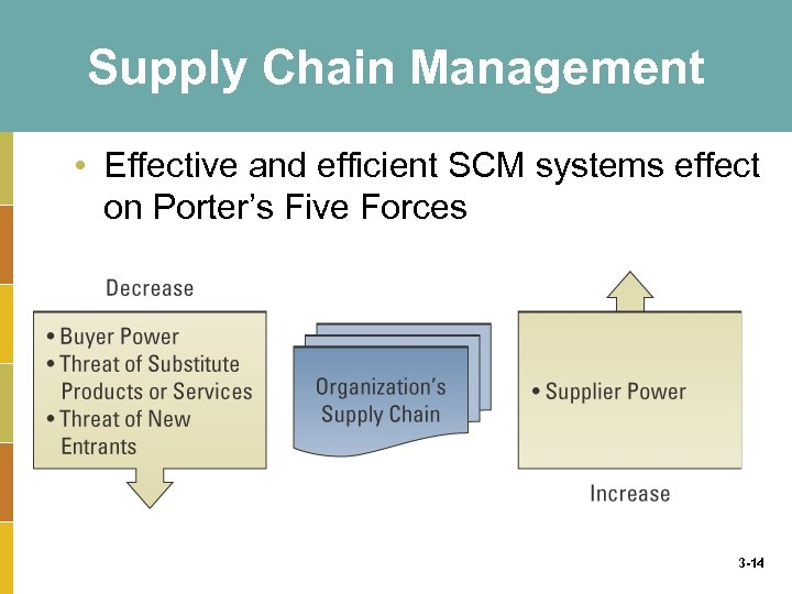 Supply Chain Management • Effective and efficient SCM systems effect on Porter's Five Forces