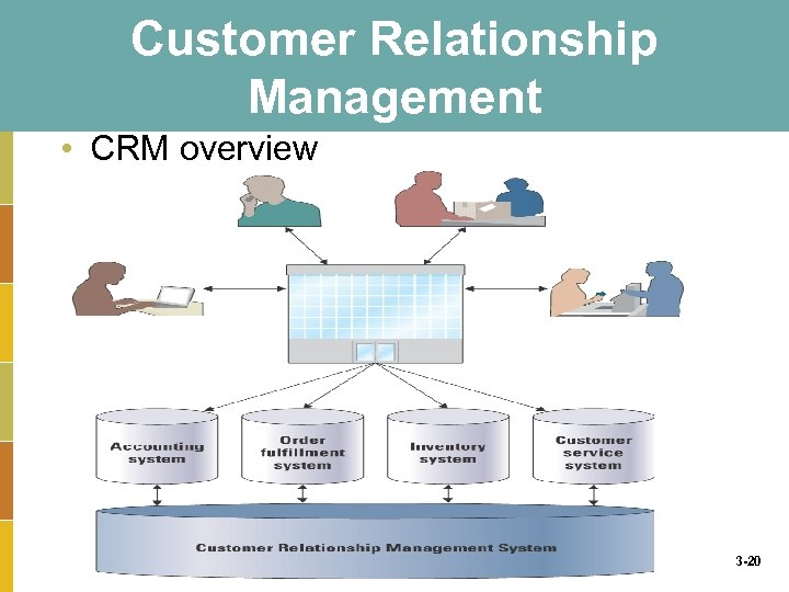 Customer Relationship Management • CRM overview 3 -20