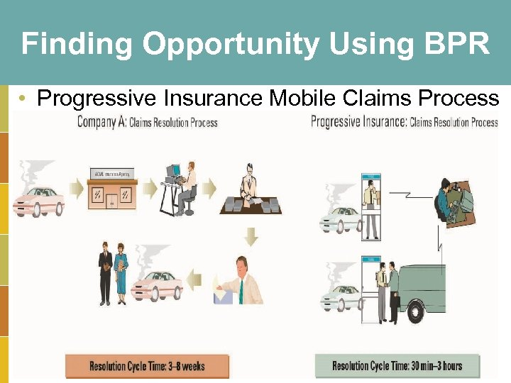 Finding Opportunity Using BPR • Progressive Insurance Mobile Claims Process 3 -24