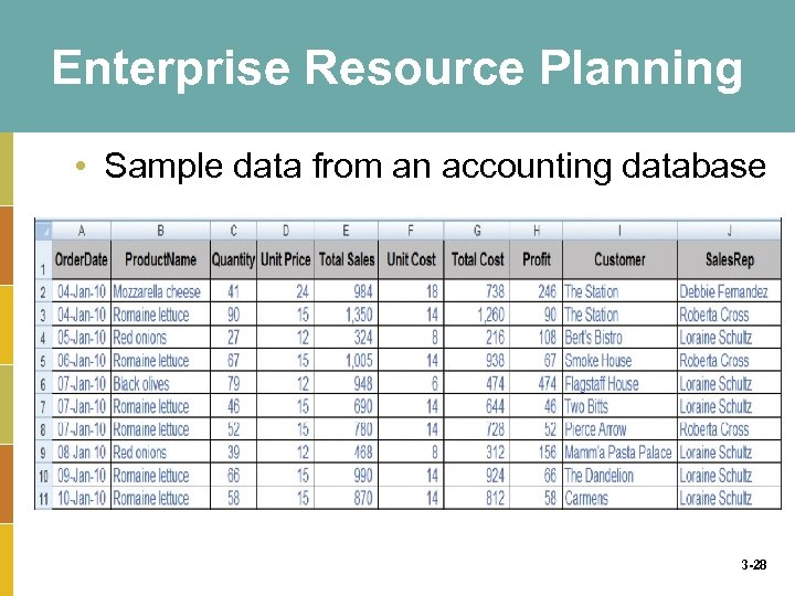 Enterprise Resource Planning • Sample data from an accounting database 3 -28
