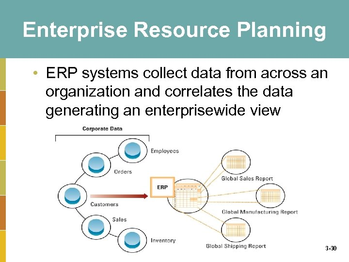 Enterprise Resource Planning • ERP systems collect data from across an organization and correlates