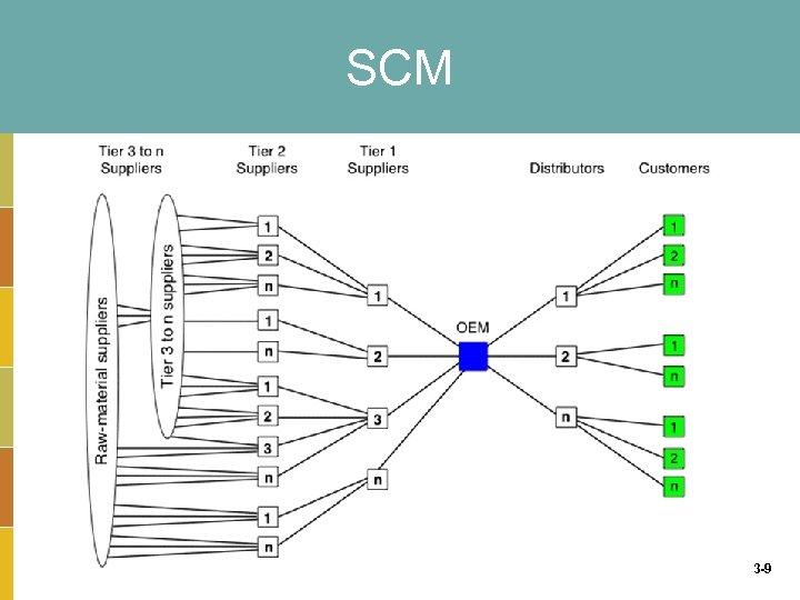 SCM 3 -9
