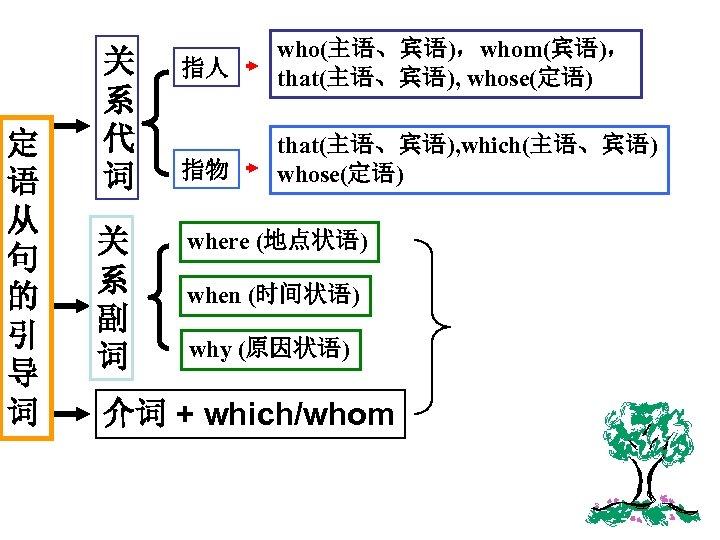 定 语 从 句 的 引 导 词 关 系 代 词 指人 who(主语、宾语),whom(宾语),