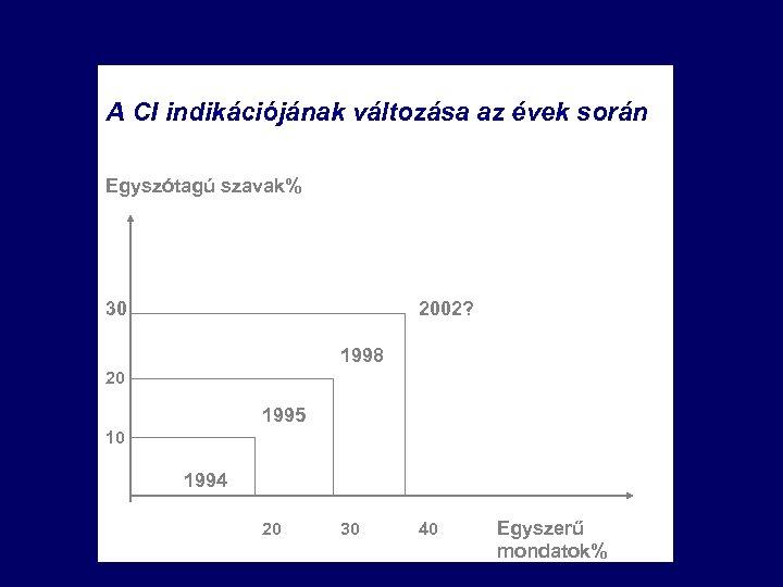 A CI indikációjának változása az évek során Egyszótagú szavak% 30 2002? 1998 20 1995