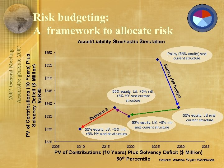 Risk budgeting: A framework to allocate risk Policy (65% equity) and current structure $355