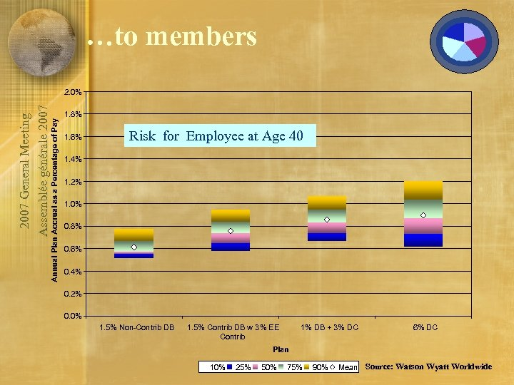 …to members Annual Plan Accrual as a Percentage of Pay 2007 General Meeting Assemblée
