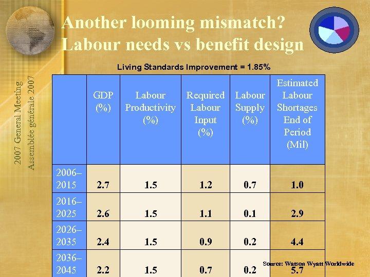 Another looming mismatch? Labour needs vs benefit design 2007 General Meeting Assemblée générale 2007